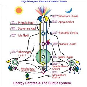 нади - знергетические каналы